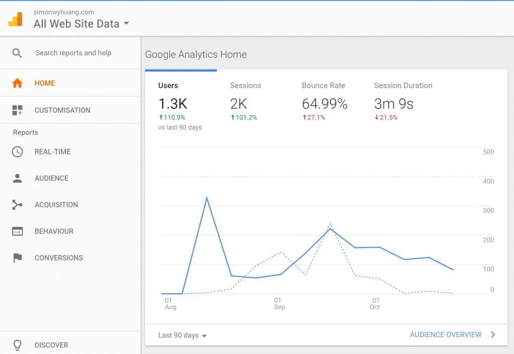 How to Install Google Analytics In WordPress Website & Start Tracking Your Traffic 1